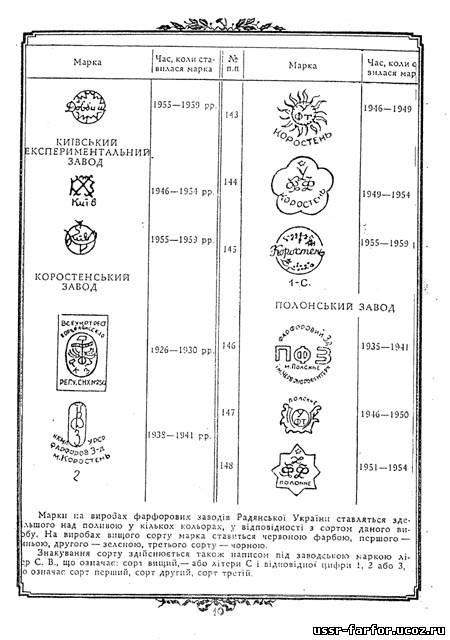Клейма ювелирных заводов советского союза